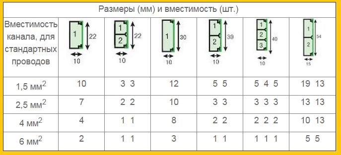 Размеры кабель-каналов