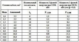 Таблица № 1. Показатели сечения кабеля в зависимости от мощности потребителей тока