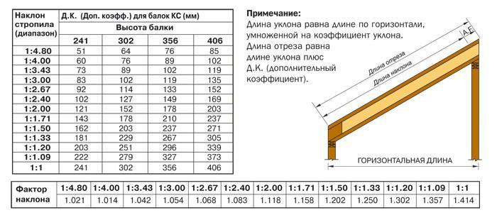 Расчет стропильной системы