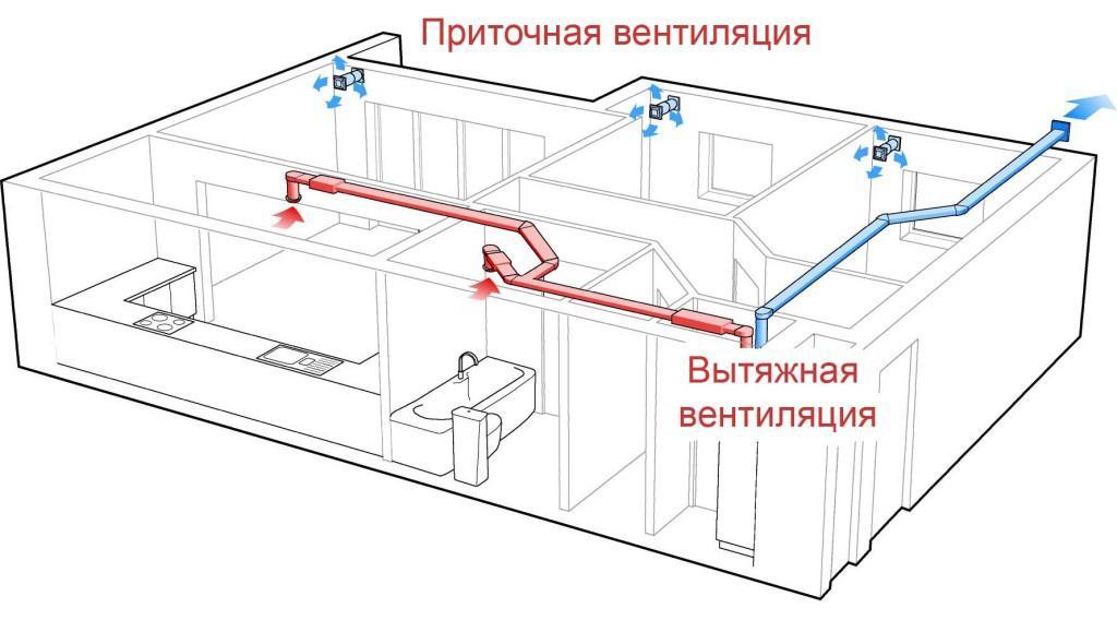 Схема вытяжной и приточной принудительной вентиляции