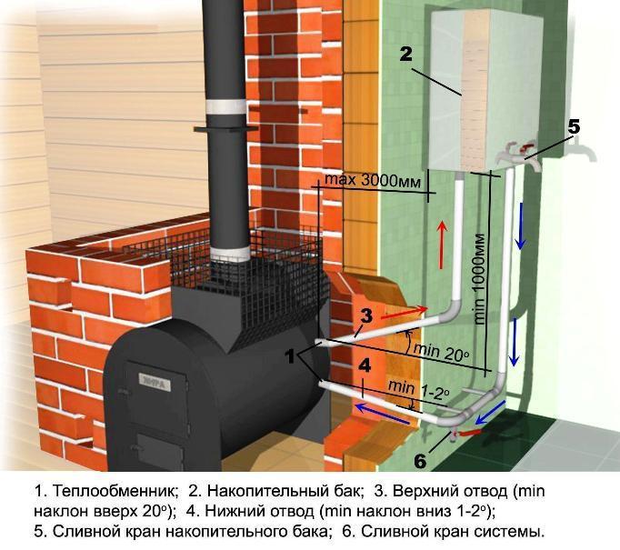 Схема возможной установки теплообменника