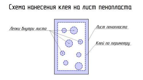 Схема нанесения клея