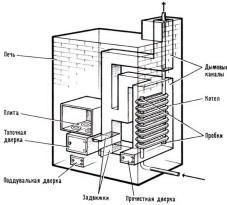 Схема печи с чугунным радиатором в качестве теплообменника