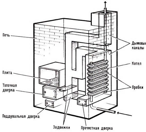 Печи с теплообменником чугунные Пластинчатый теплообменник Теплохит ТИ 26 Петрозаводск