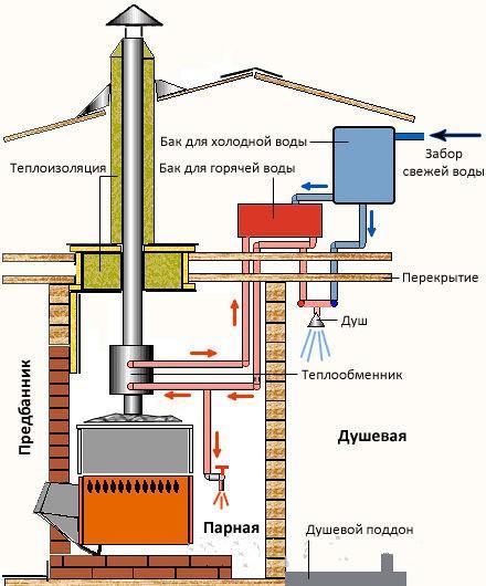 Схема подвода горячей воды из водонагревателя
