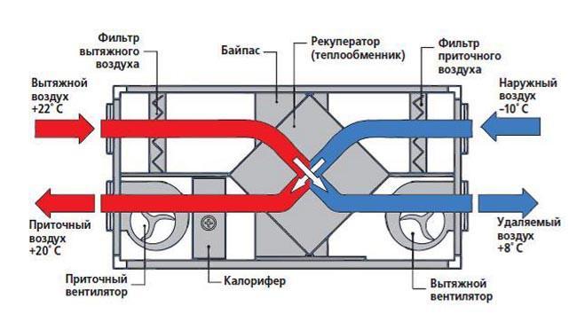 Схема устройства и работы приточно-вытяжной вентиляции