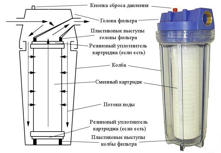 Схема фильтра грубой очистки воды