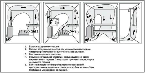 Схемы вентиляции бани