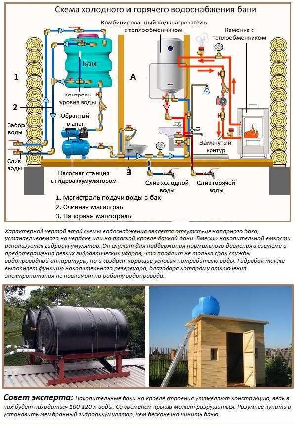 Схемы водоснабжения бани