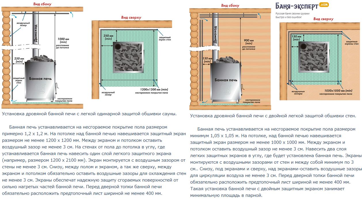 Схемы установки одинарного и двойного экранов