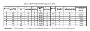 Таблица для расчета мощности котла