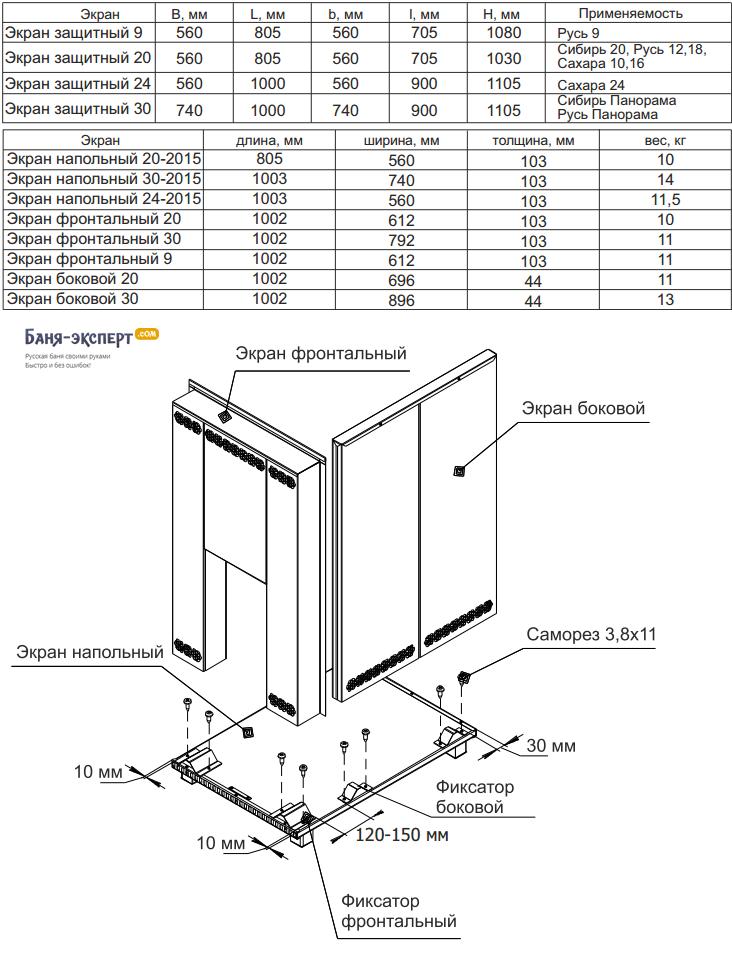 Технические характеристики экранов Термофор и схема установки