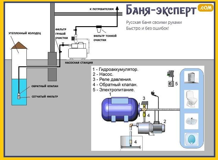 Типовая схема подключения станции с гидроаккумулятором
