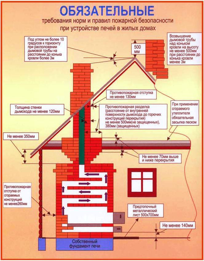 Требования по противопожарной безопасности