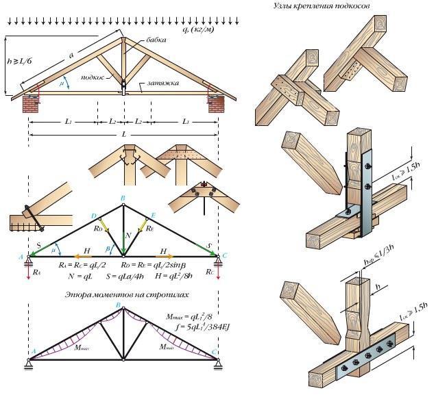 Трехшарнирная треугольная арка с бабкой и подкосами