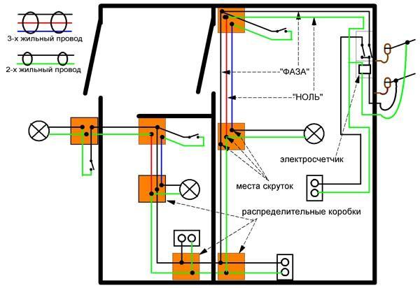 Фото — схема разветвления проводки в бане