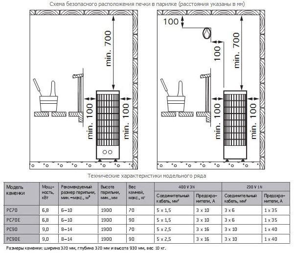 Электрокаменка Harvia Cilindro PC70H