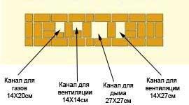 Простая схема дымохода для отвода дыма и газа, а также для вентиляции