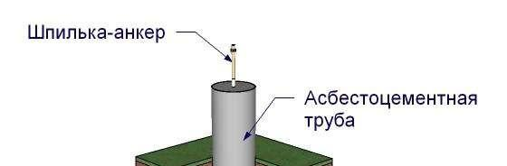 Шпилька-анкер на столбчатом фундаменте
