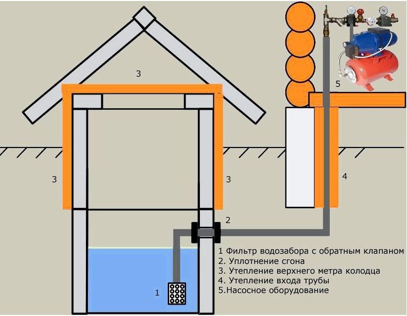 Забор воды из колодца