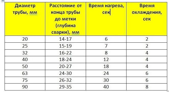 Таблица нагрева труб