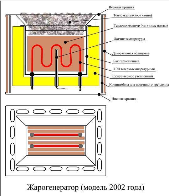 Схема жарогенератора