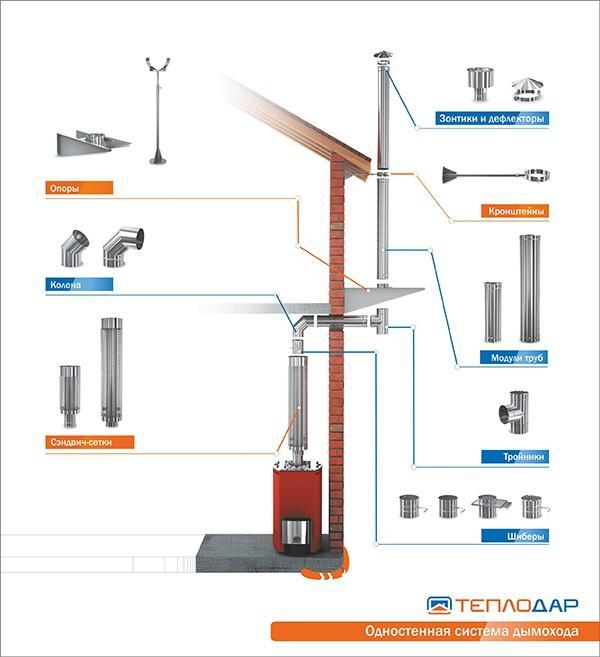Схема установки дымоходной системы