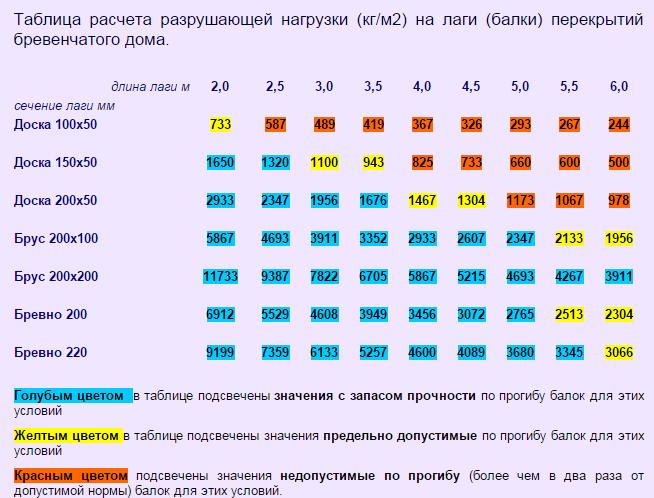 Таблица расчета разрушающей нагрузки на балки перекрытия