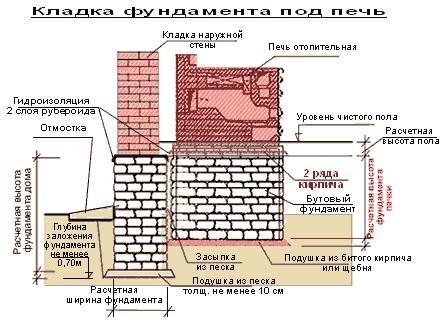 Монолитный фундамент - схема