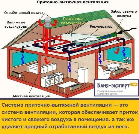 Приточно-вытяжная вентиляция в бане