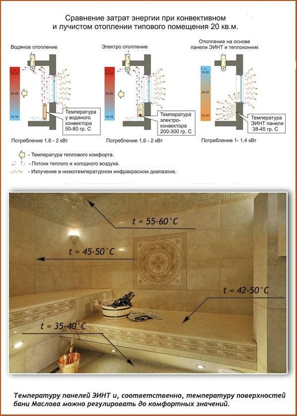 Сравнение затрат на электроэнергию и схеам бани
