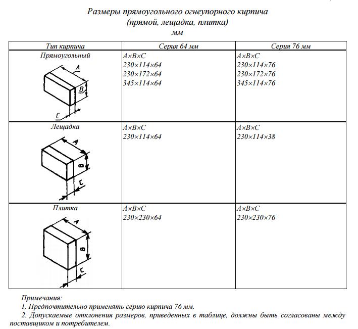 Размеры прямоугольного огнеупорного кирпича