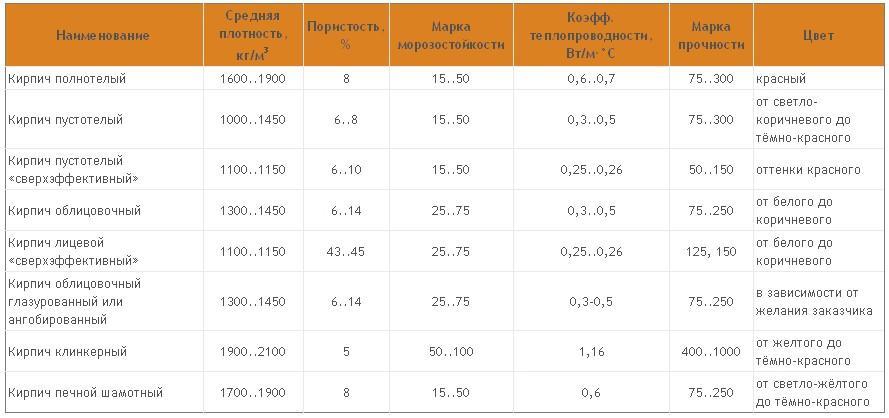 Таблица характеристик кирпича