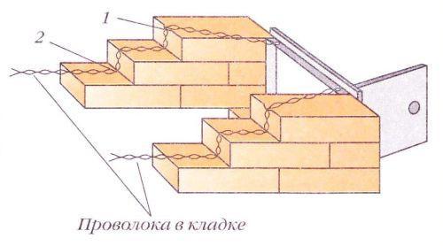 Крепление дверцы проволокой - верхние концы проволоки уложены между кирпичами