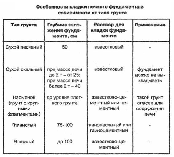Особенности фундаментов в зависимости от типов грунтов