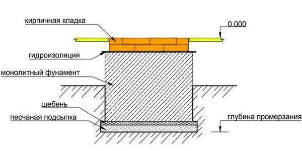 Схема монолитного фундамента под кирпичную печь