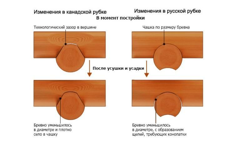 Схема изменений в канадской и русской рубках