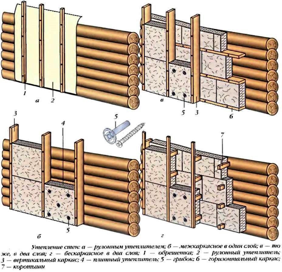 Схемы утепления брвенчатых стен