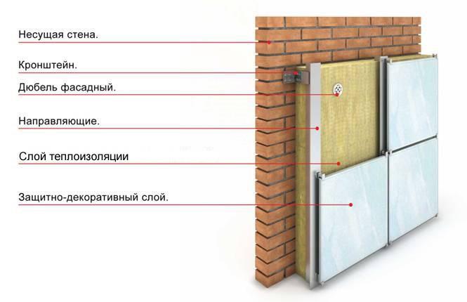 Утепление кирпичных стен снаружи