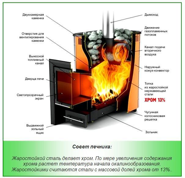 Преимущества хромированной стали