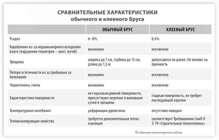 Сравнительная таблица характеристик клееного бруса и обычного