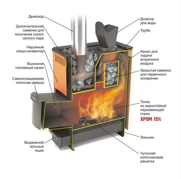 Схема работы дровяной банной печи Термофор - Гейзер
