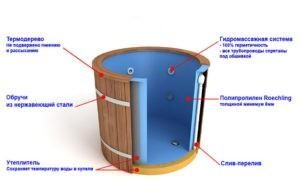 Схема устройства современной купели