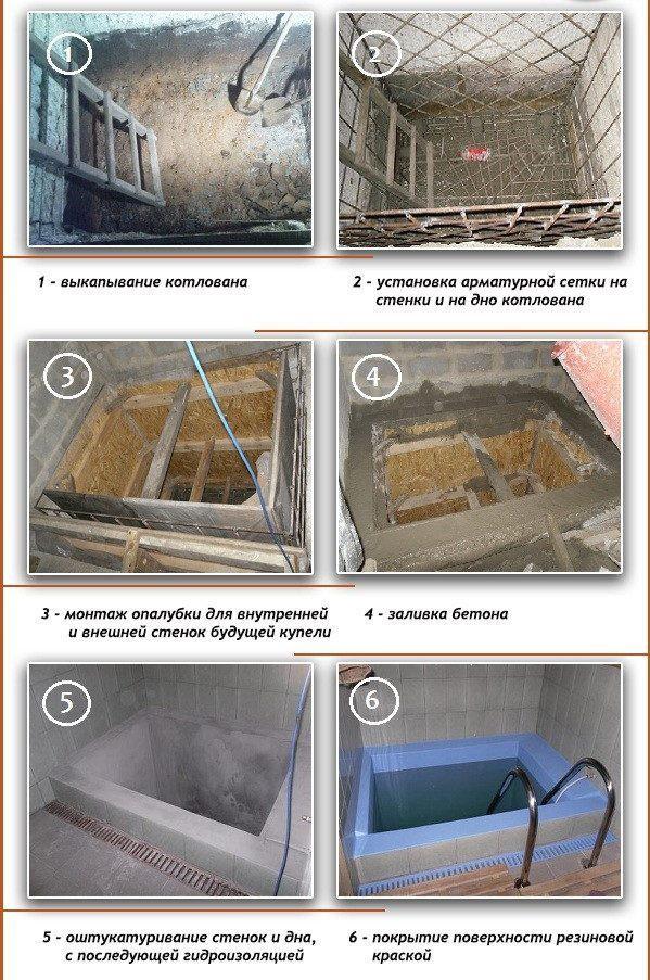 Этапы выполнения бетонной купели своими руками