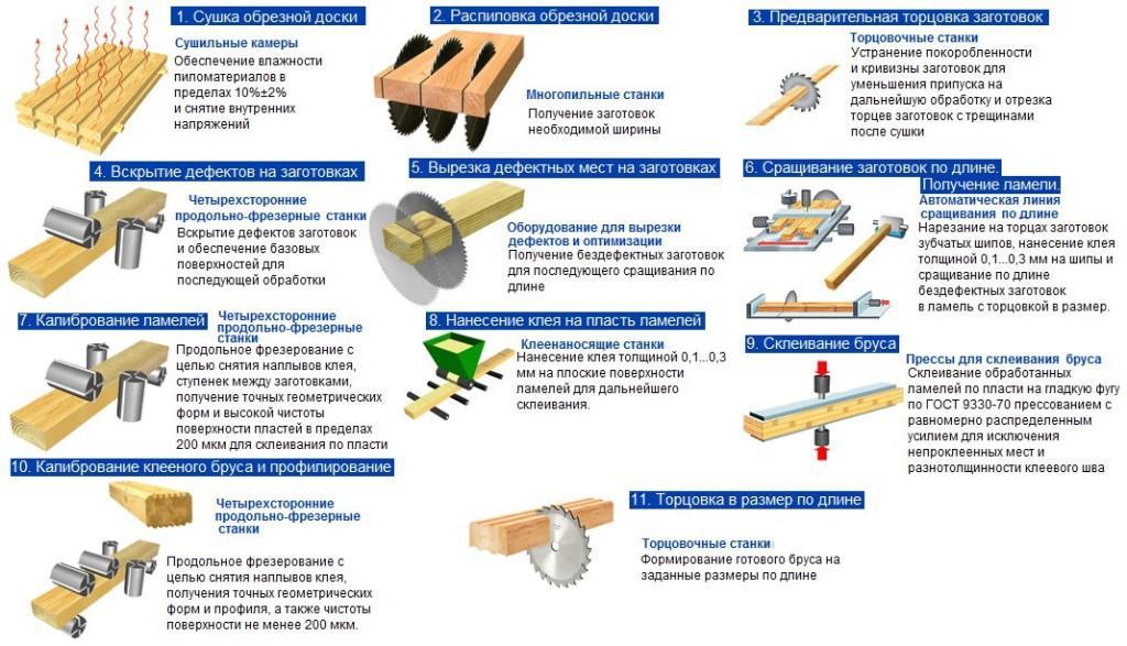 Схема процесса изготовления клееного бруса