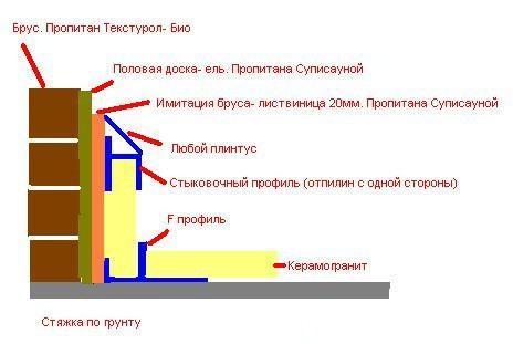 Схема расположения профилей и укладки керамогранита