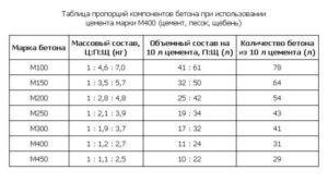 Таблица для приготовления бетона