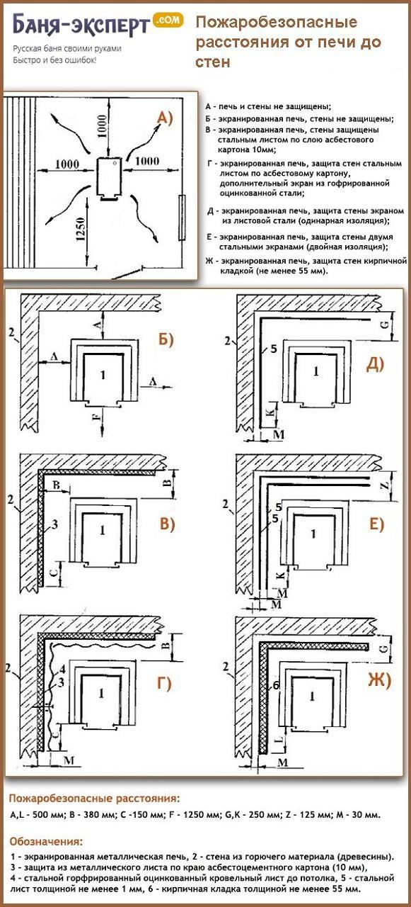 Пожаробезопасные расстояния от печи до стен