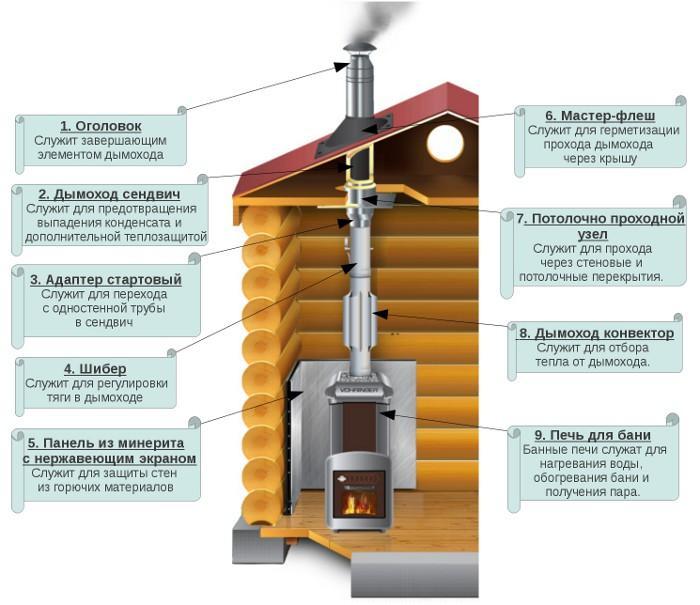 Укладка печи дымоходы нормативы по дымоход