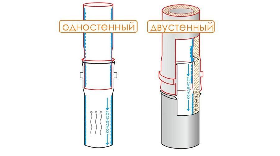 Схема дымоходов